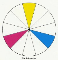 color wheel showing triadic colors
