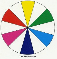 color / colour wheel showing complimentary colours