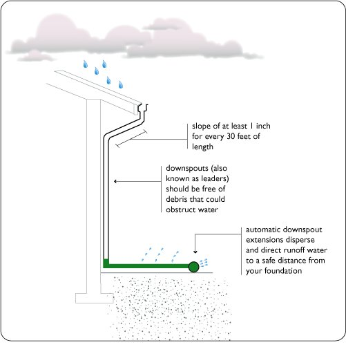Diagram showing how downspouts should be sited on a building
